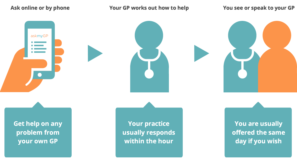 askmyGP - How it works for the patient