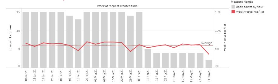 Demand when hours are cut